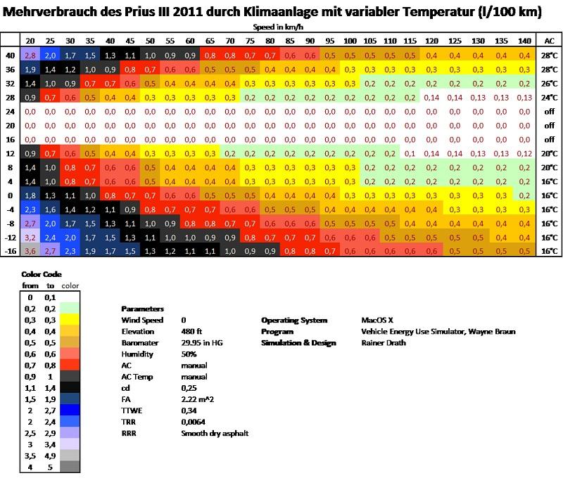 Prius III - Verbrauchsdiagramme mit und ohne Klima - PRIUSforum