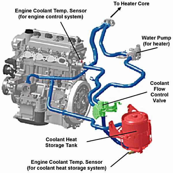 2008 pt cruiser cooling system diagram with Index on Watch additionally Chevrolet 2011 Hhr Engine Diagram additionally Chrysler 300 Thermostat Location further Index besides Codes2.